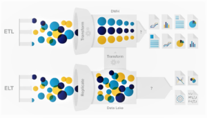 Data Lake vs. Data Warehouse: what's the Difference and which is the Best Data Architecture?