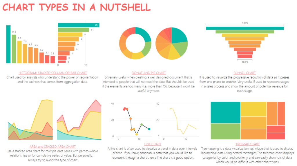 Data Visualization – tell a story through charts: which one suits best to deliver the message?