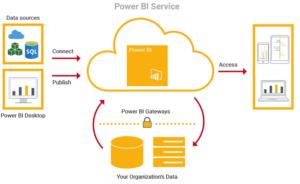 Linux Server & Power BI Gateway: a practical case
