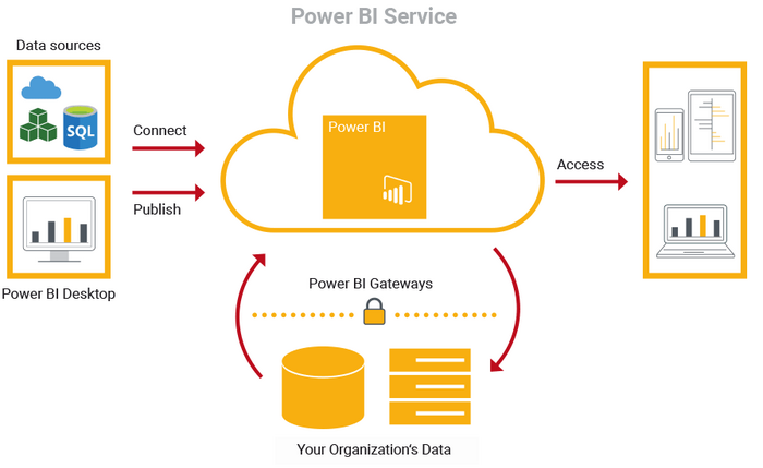 Linux Server & Power BI Gateway: a practical case